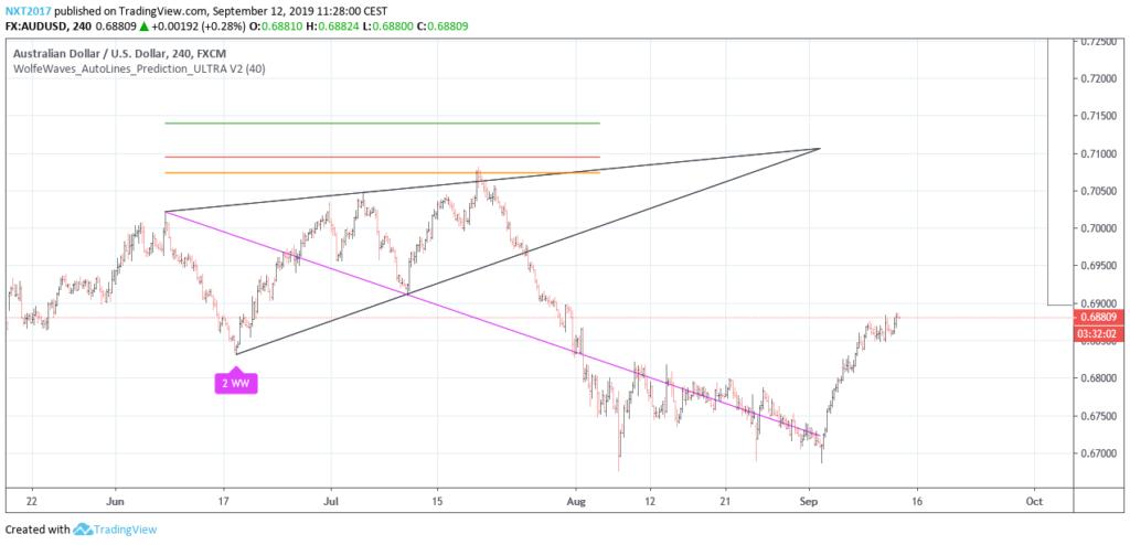Beispielbild, wie der Indikator auf dem Chart die Wolfe Wellen Muster zeigt
