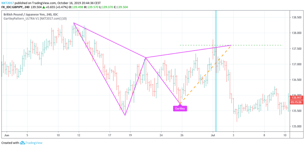 Gartley Harmonic Pattern
